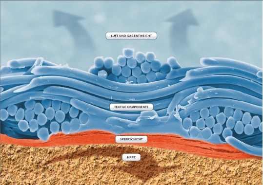 membrane systems